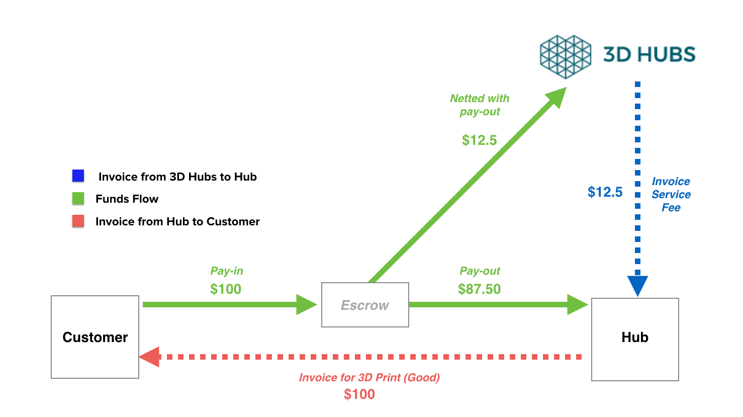 The Money Flow Service Fee D Hubs - What is invoice payment for service business